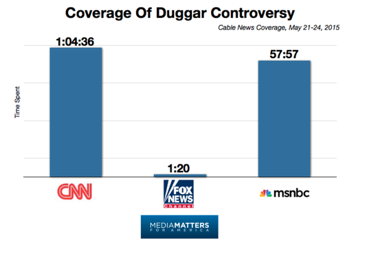 Duggar_coverage