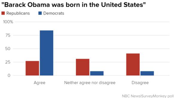 -barack_obama_was_born_in_the_united_states-_republicans_democrats_chartbuilder_4b7439d88c759bc84f7276552e692fde.nbcnews-ux-600-480