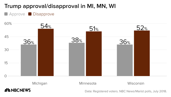 trump_approval-disapproval_in_mi_mn_wi_approve_disapprove_chartbuilder_1_6df21e834577736203bbd0305c67a51f.fit-560w